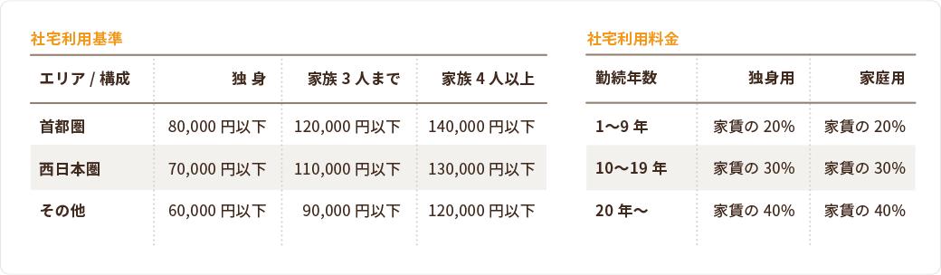 社宅利用基準/社宅利用料金