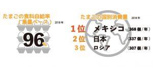 【無断転載禁止】鶏鳴新聞2020年9月15日号 IECの2019年各国データ(上)1人当たり鶏卵消費量 日本は338個で2位