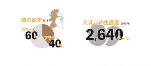 【無断転載禁止】鶏鳴新聞2020年9月25日号 IECの2019年各国データ(下)EU諸国 ケージ(エンリッチド)比率は年々低下