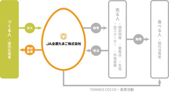 JA全農たまごとつくる人の関係図