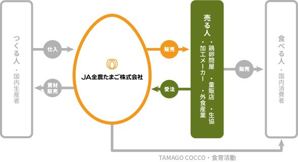 JA全農たまごと売る人の関係図